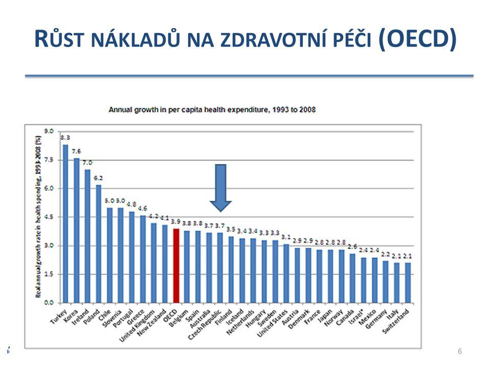 Růst nákladů na zdravotní péči (OECD)