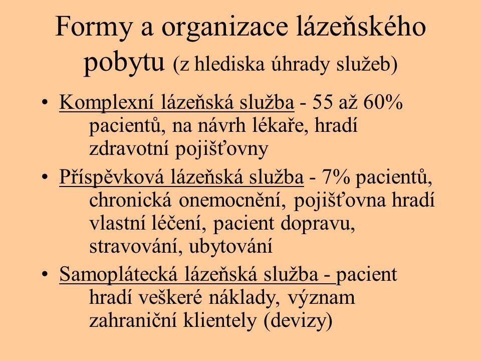 Formy a organizace lázeňského pobytu (z hlediska úhrady služeb)