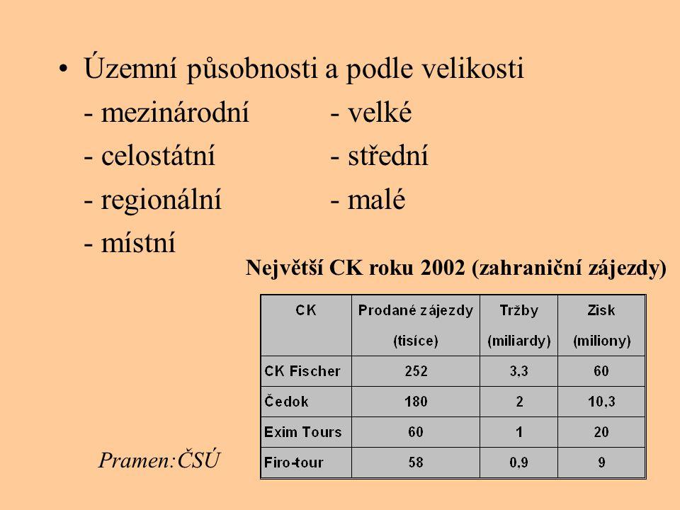 Největší CK roku 2002 (zahraniční zájezdy)