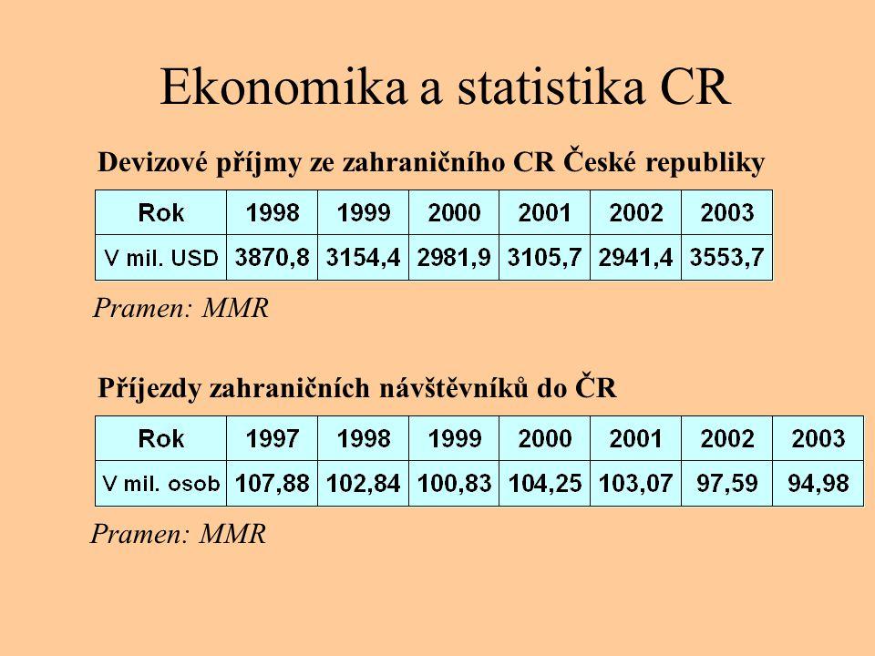 Ekonomika a statistika CR