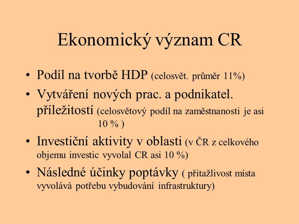 Ekonomický význam CR Podíl na tvorbě HDP (celosvět. průměr 11%)