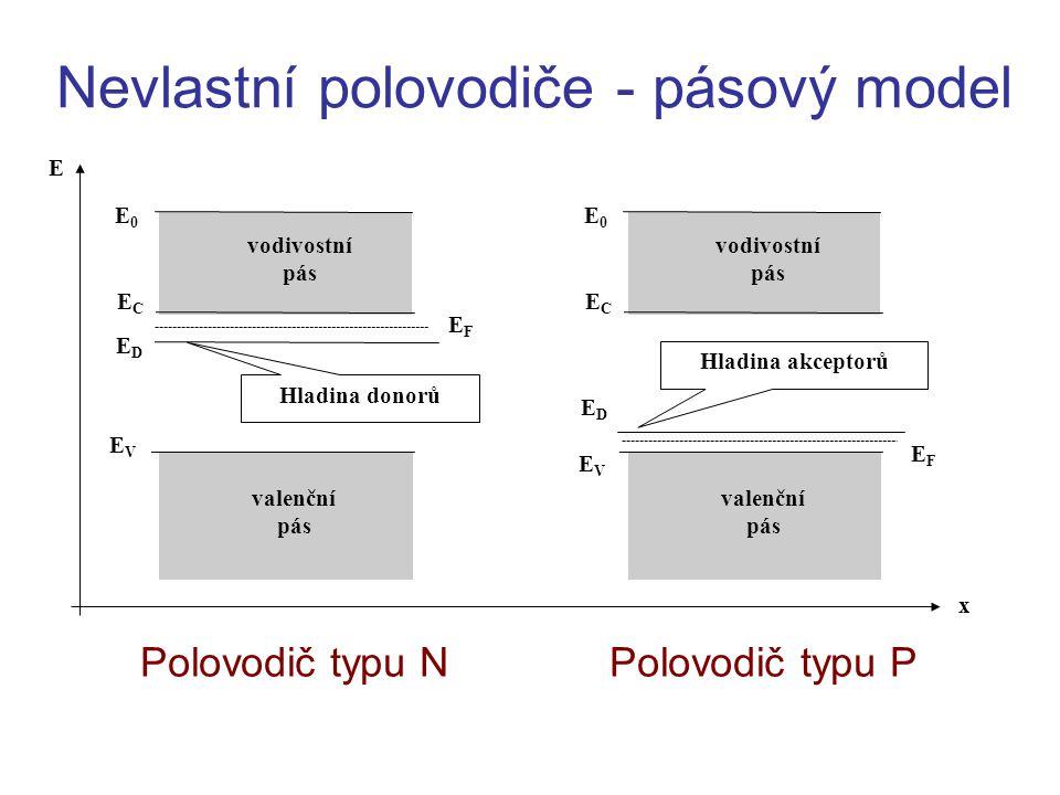 Nevlastní polovodiče - pásový model