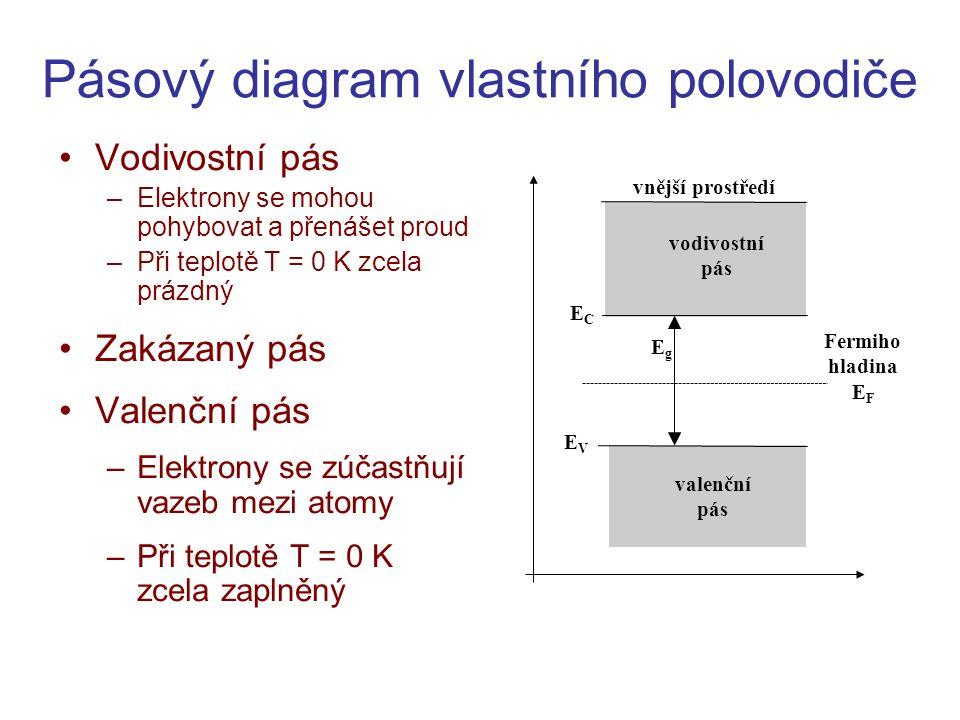 Pásový diagram vlastního polovodiče