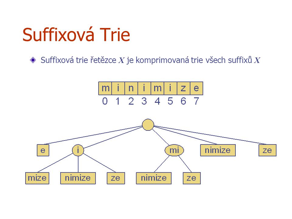 Suffixová Trie Suffixová trie řetězce X je komprimovaná trie všech suffixů X
