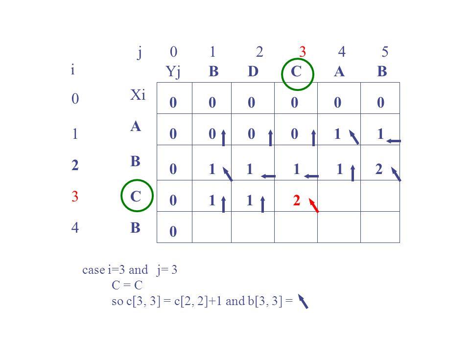 j 0 1 2 3 4 5 i. Yj. B. D. C. A. B. Xi. A. 1.