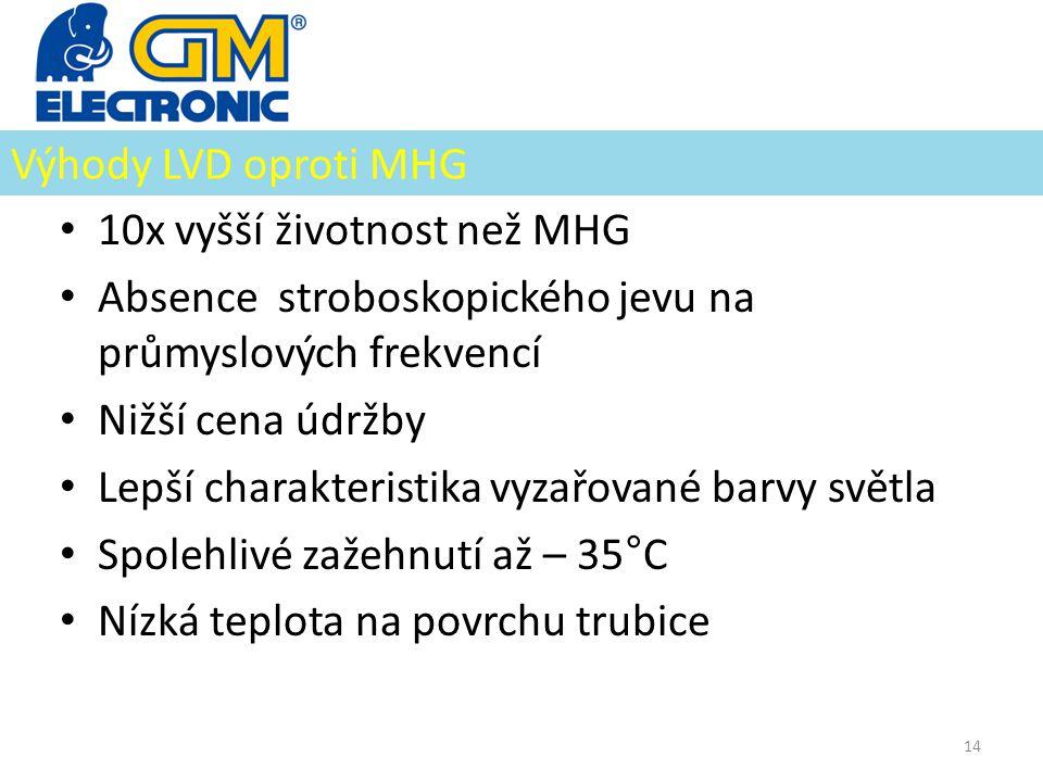 Výhody LVD oproti MHG 10x vyšší životnost než MHG. Absence stroboskopického jevu na průmyslových frekvencí.