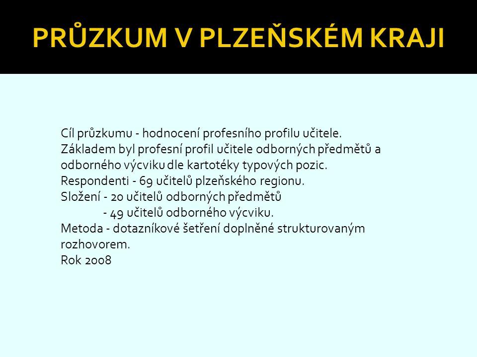 Průzkum v Plzeňském kraji