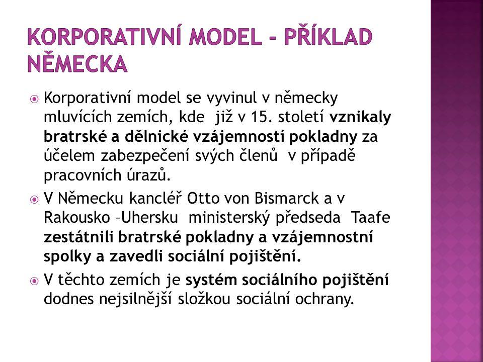 Korporativní model - příklad Německa