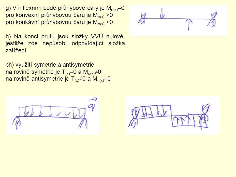 g) V inflexním bodě průhybové čáry je Mo(x)=0