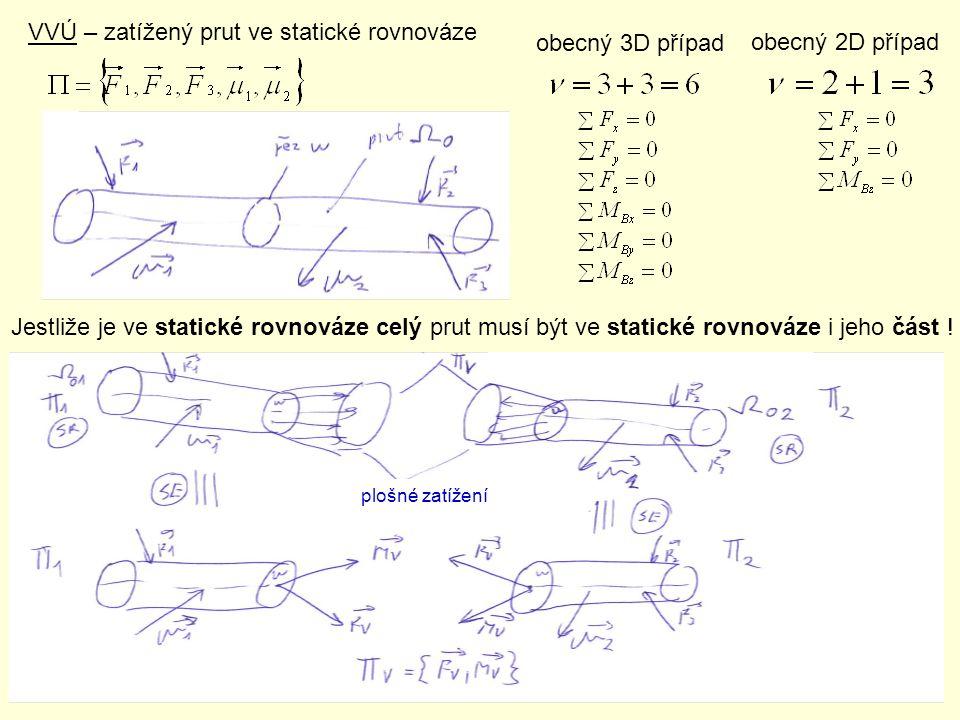 VVÚ – zatížený prut ve statické rovnováze obecný 3D případ