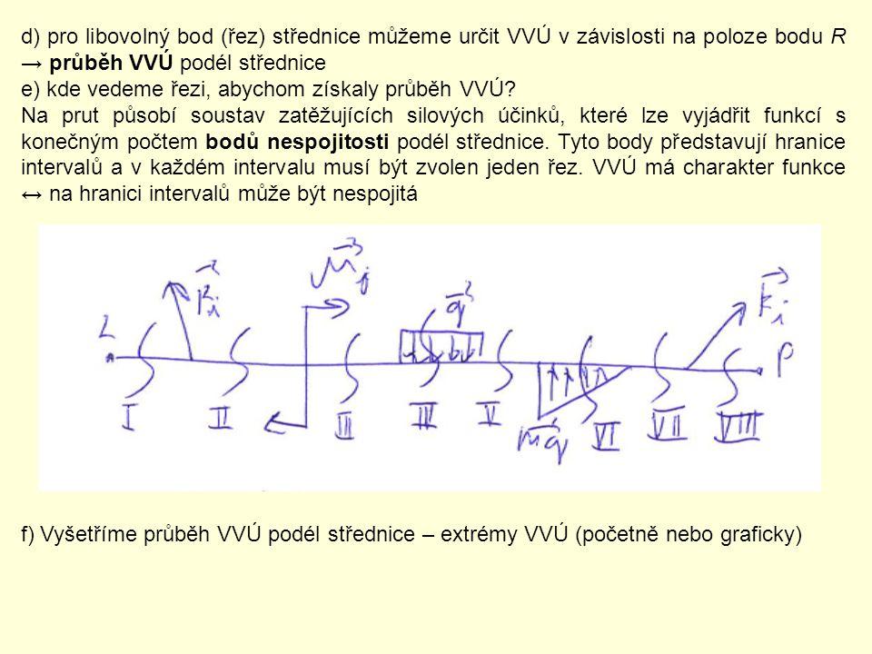 d) pro libovolný bod (řez) střednice můžeme určit VVÚ v závislosti na poloze bodu R → průběh VVÚ podél střednice