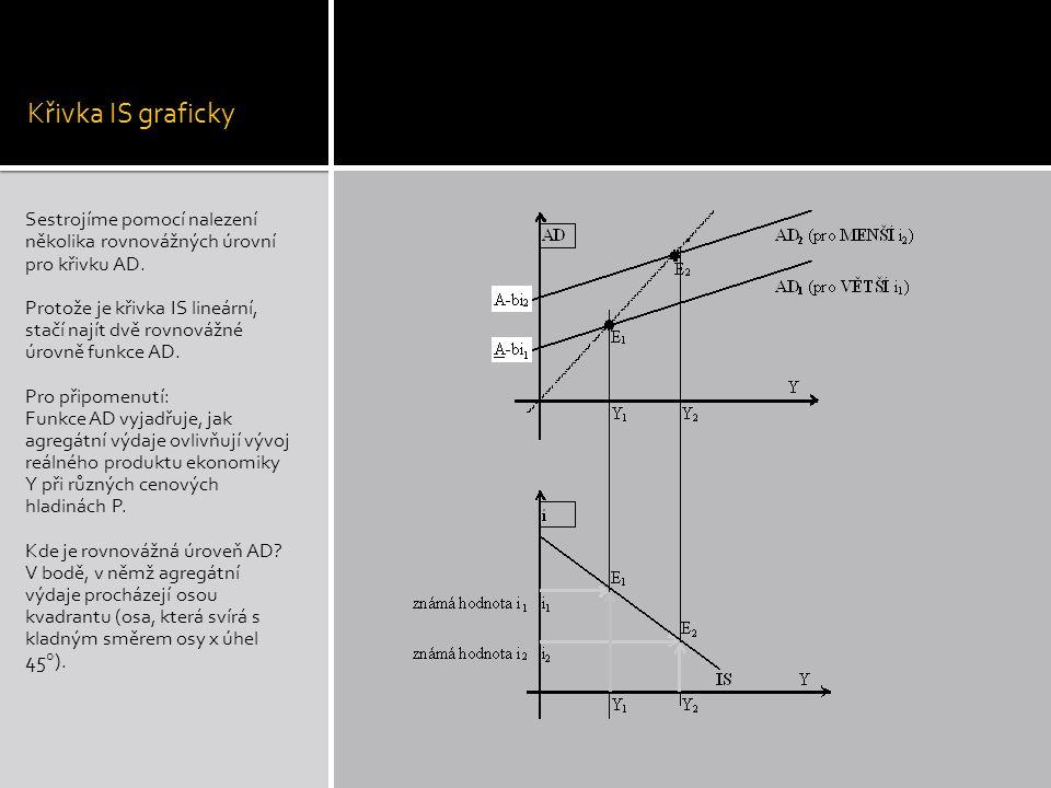 Křivka IS graficky Sestrojíme pomocí nalezení několika rovnovážných úrovní pro křivku AD.