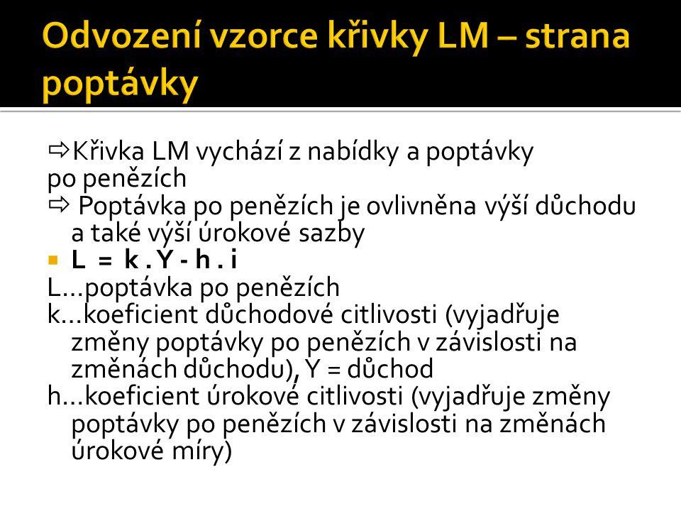 Odvození vzorce křivky LM – strana poptávky