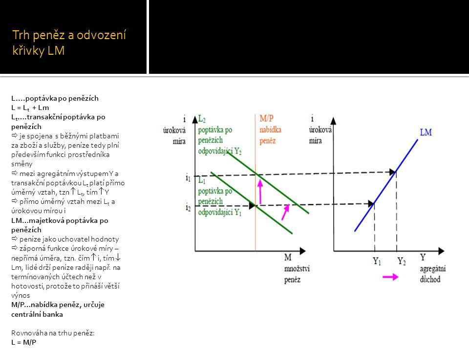 Trh peněz a odvození křivky LM