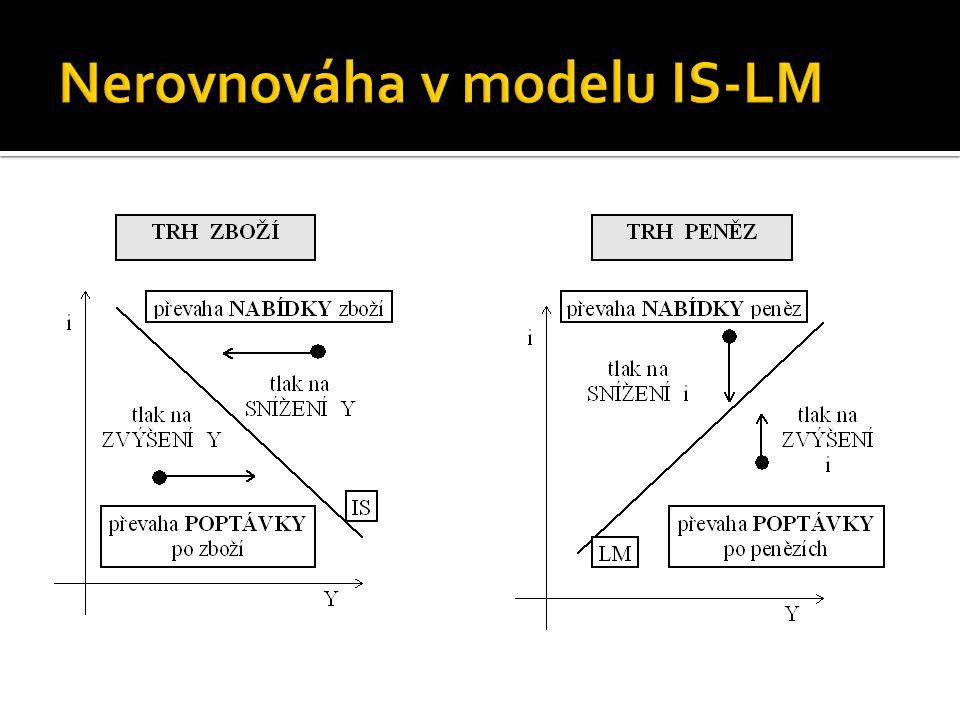 Nerovnováha v modelu IS-LM