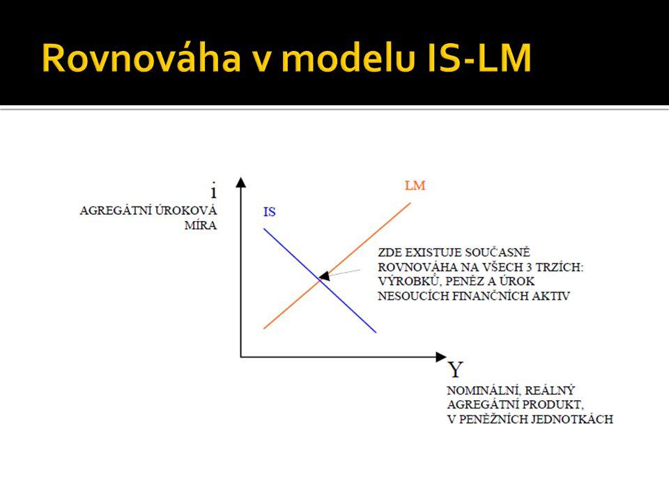 Rovnováha v modelu IS-LM