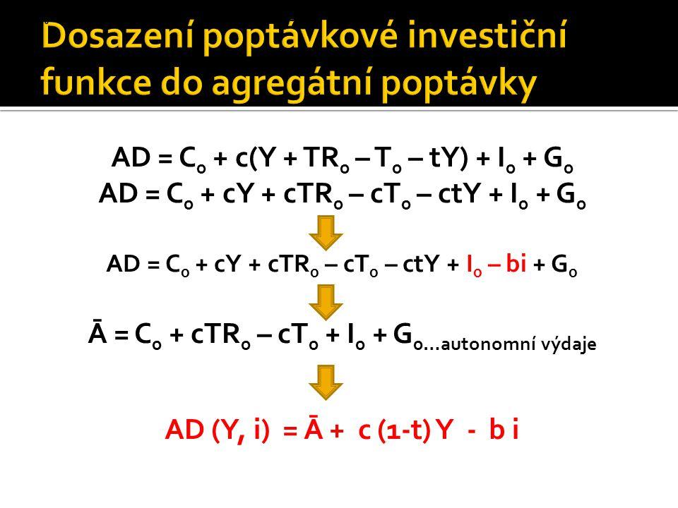 Dosazení poptávkové investiční funkce do agregátní poptávky