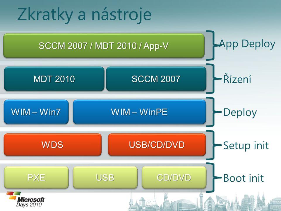 Zkratky a nástroje App Deploy Řízení Deploy Setup init Boot init