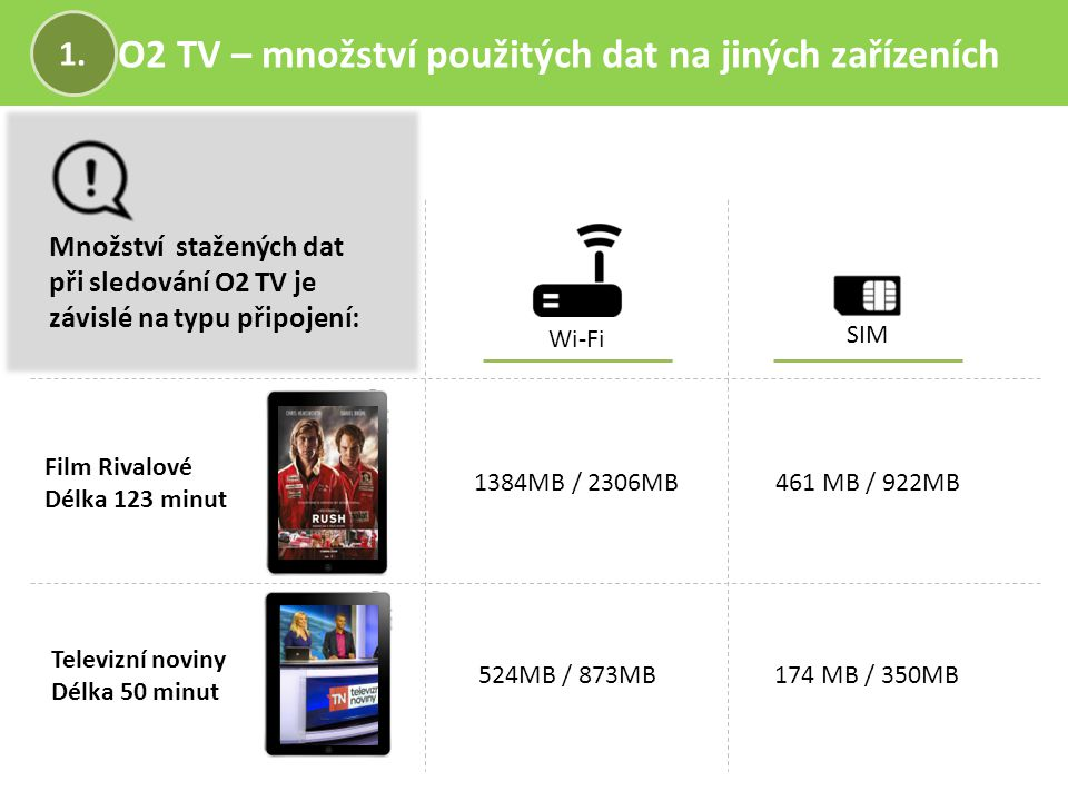 O2 TV – množství použitých dat na jiných zařízeních