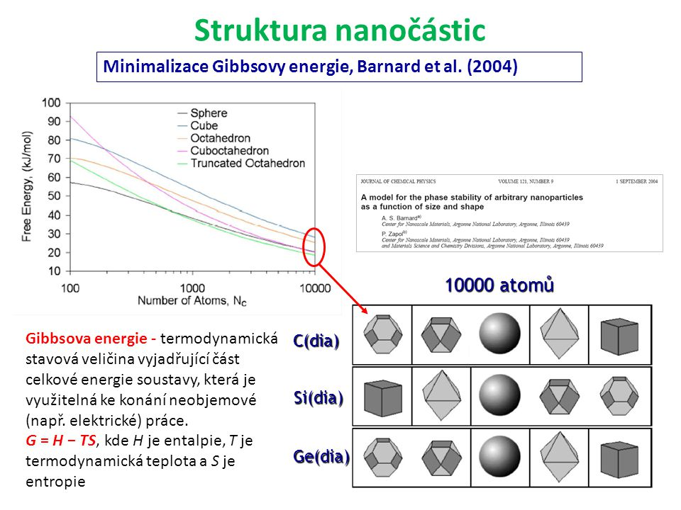 Struktura nanočástic Minimalizace Gibbsovy energie, Barnard et al. (2004) 10000 atomů. C(dia) Si(dia)