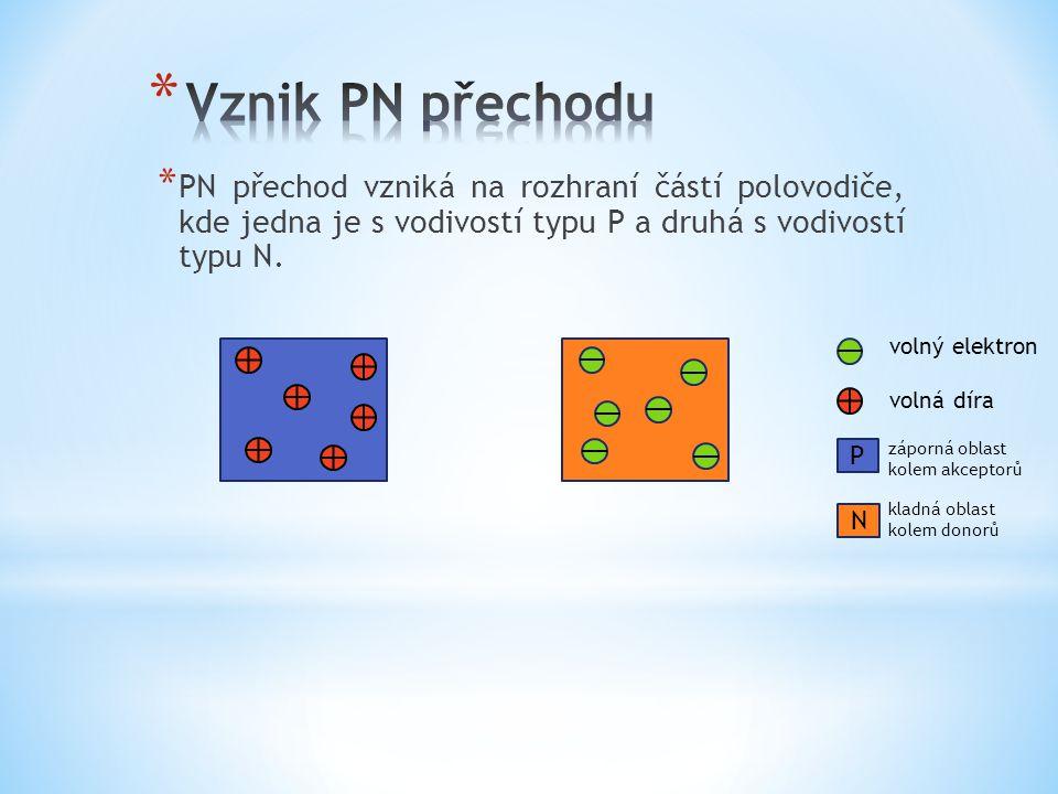Vznik PN přechodu PN přechod vzniká na rozhraní částí polovodiče, kde jedna je s vodivostí typu P a druhá s vodivostí typu N.
