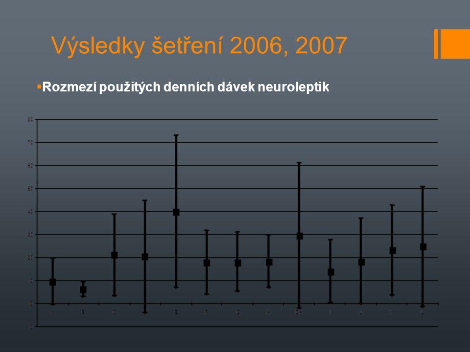 Výsledky šetření 2006, 2007 Rozmezí použitých denních dávek neuroleptik.