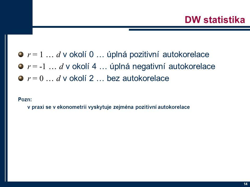 DW statistika r = 1 … d v okolí 0 … úplná pozitivní autokorelace