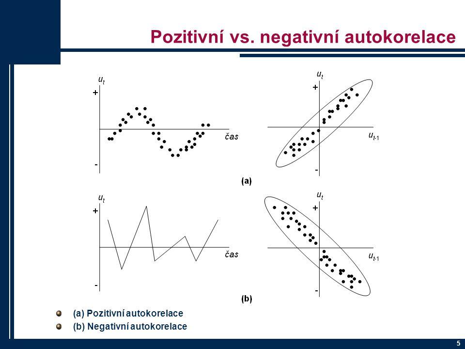 Pozitivní vs. negativní autokorelace