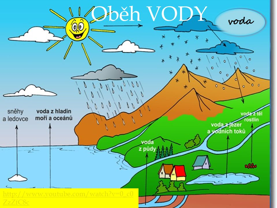 Oběh VODY http://www.youtube.com/watch v=0_c0ZzZfC8c