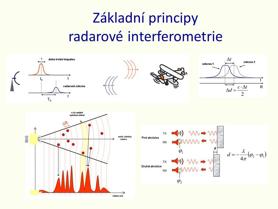 Základní principy radarové interferometrie