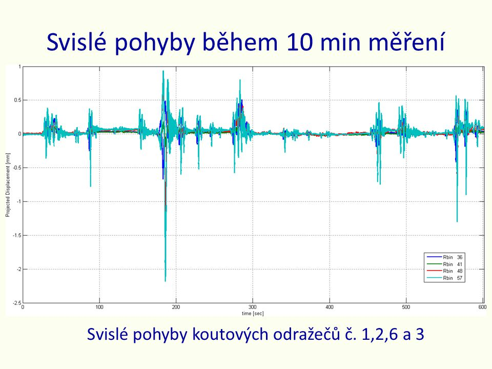 Svislé pohyby během 10 min měření