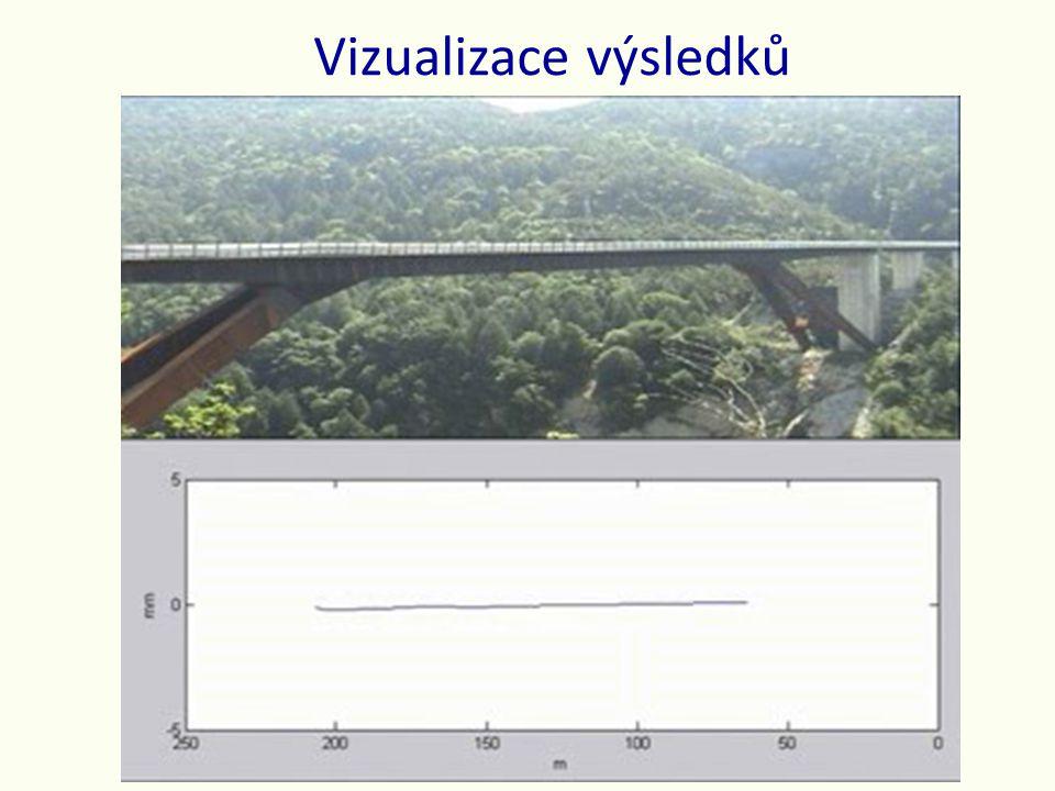 Vizualizace výsledků