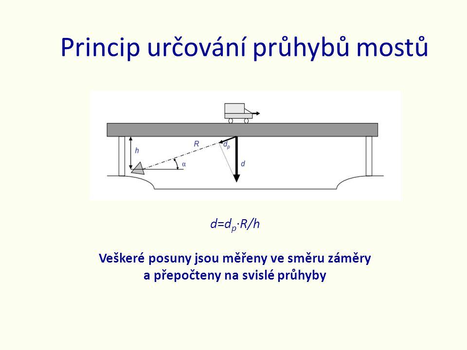 Princip určování průhybů mostů