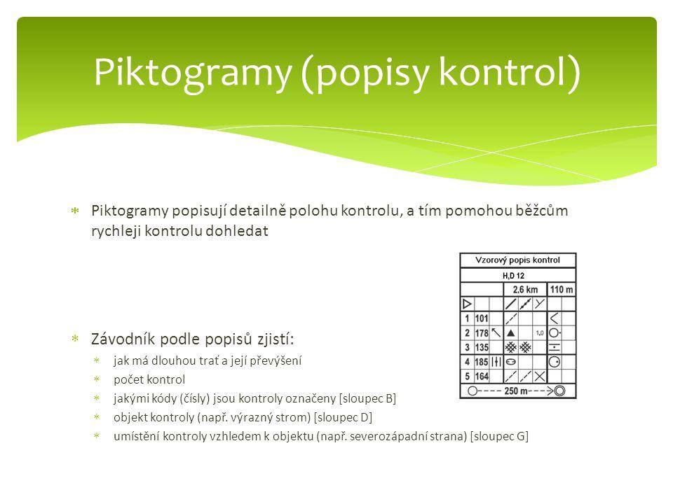 Piktogramy (popisy kontrol)