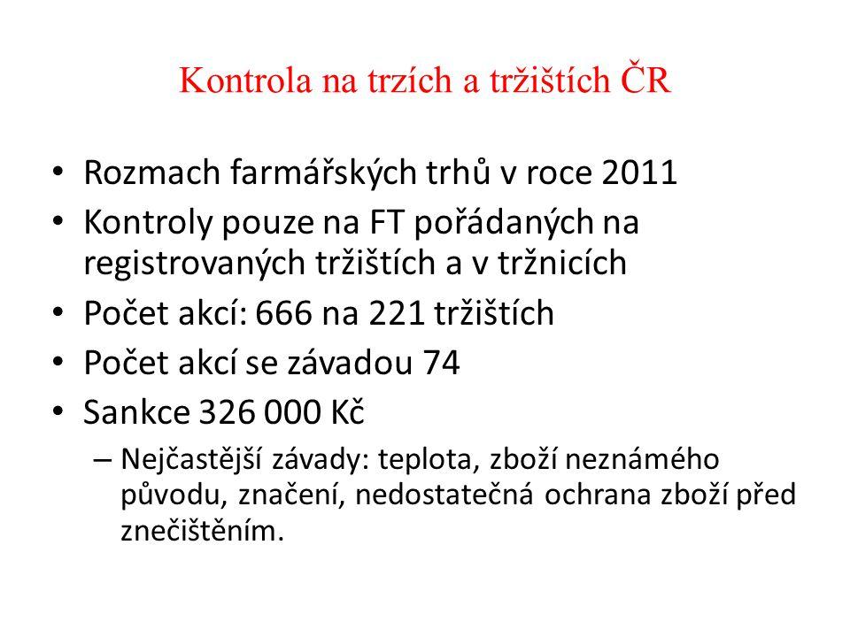 Kontrola na trzích a tržištích ČR