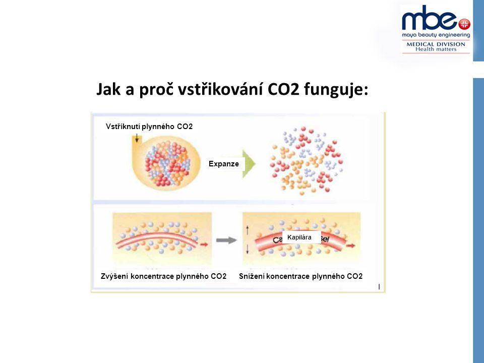 Jak a proč vstřikování CO2 funguje: