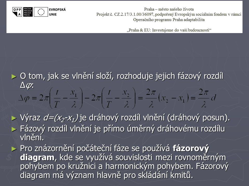 O tom, jak se vlnění složí, rozhoduje jejich fázový rozdíl Δφ: