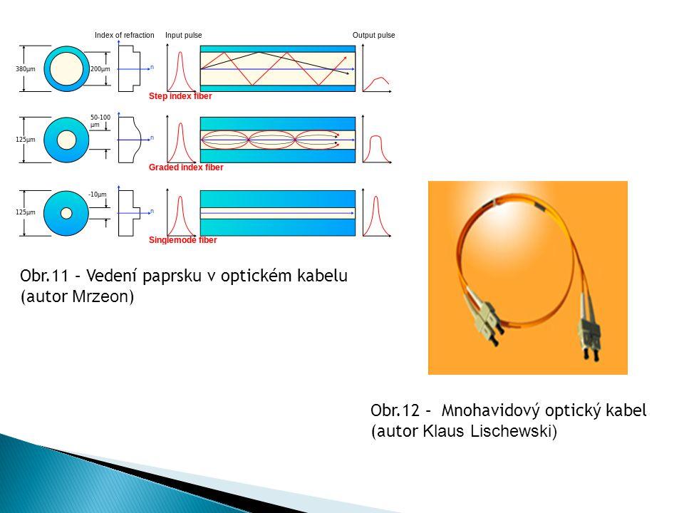 Obr.11 – Vedení paprsku v optickém kabelu (autor Mrzeon)