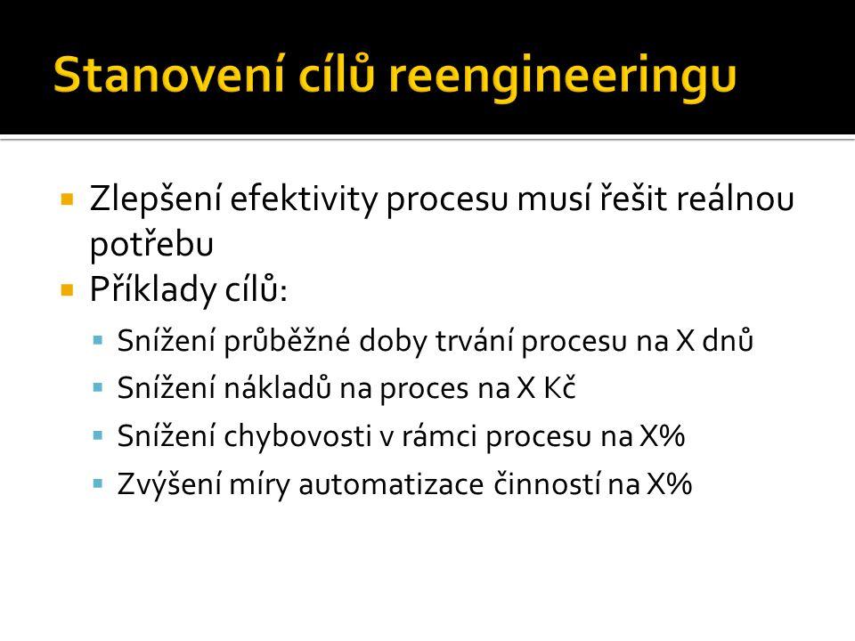 Stanovení cílů reengineeringu
