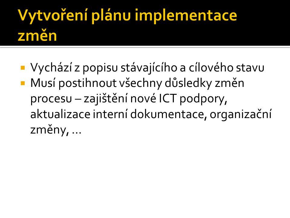 Vytvoření plánu implementace změn