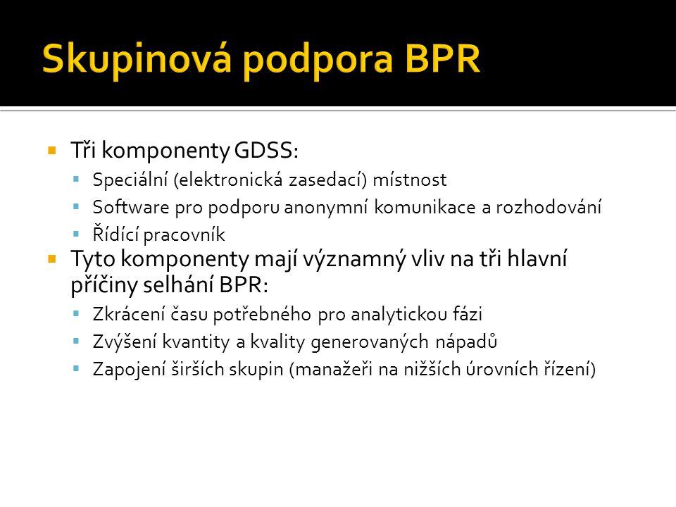 Skupinová podpora BPR Tři komponenty GDSS: