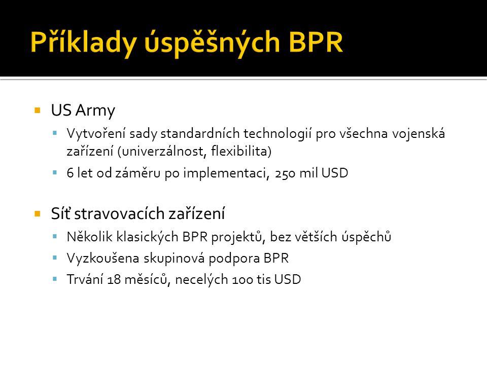 Příklady úspěšných BPR