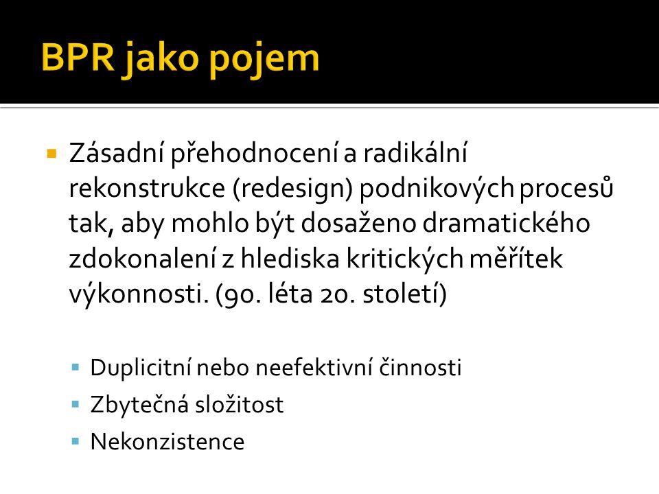BPR jako pojem