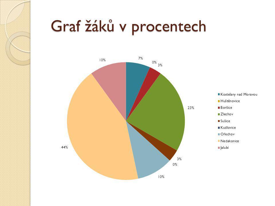 Graf žáků v procentech