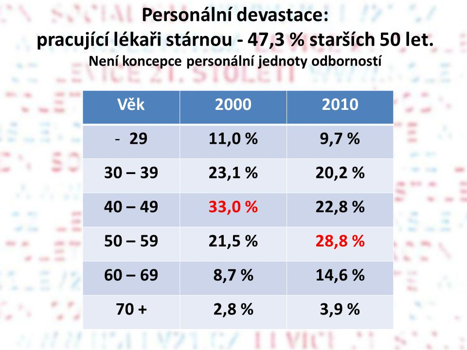 Personální devastace: pracující lékaři stárnou - 47,3 % starších 50 let. Není koncepce personální jednoty odborností