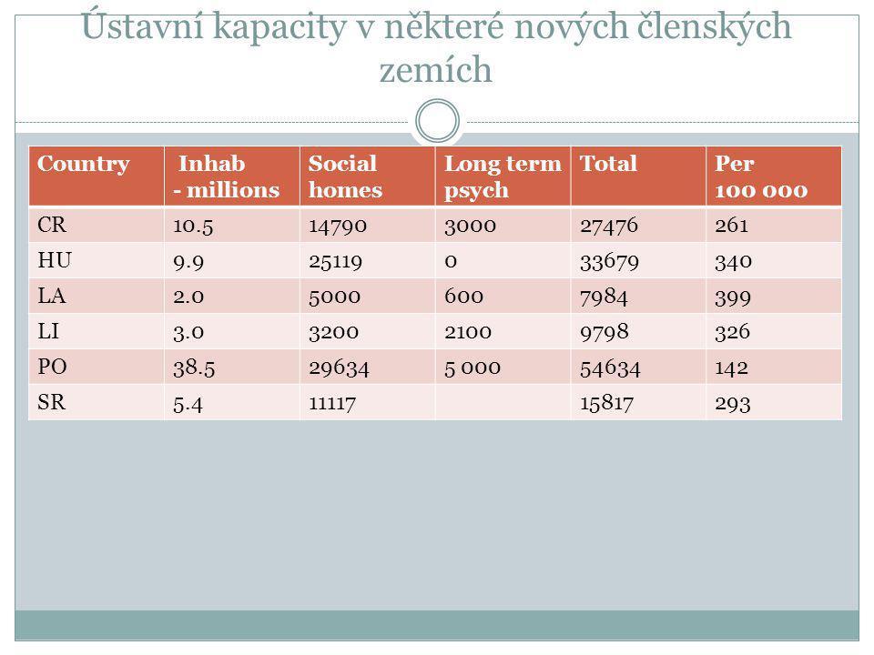 Ústavní kapacity v některé nových členských zemích