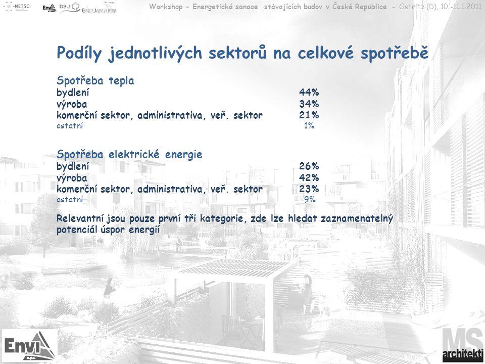 Podíly jednotlivých sektorů na celkové spotřebě