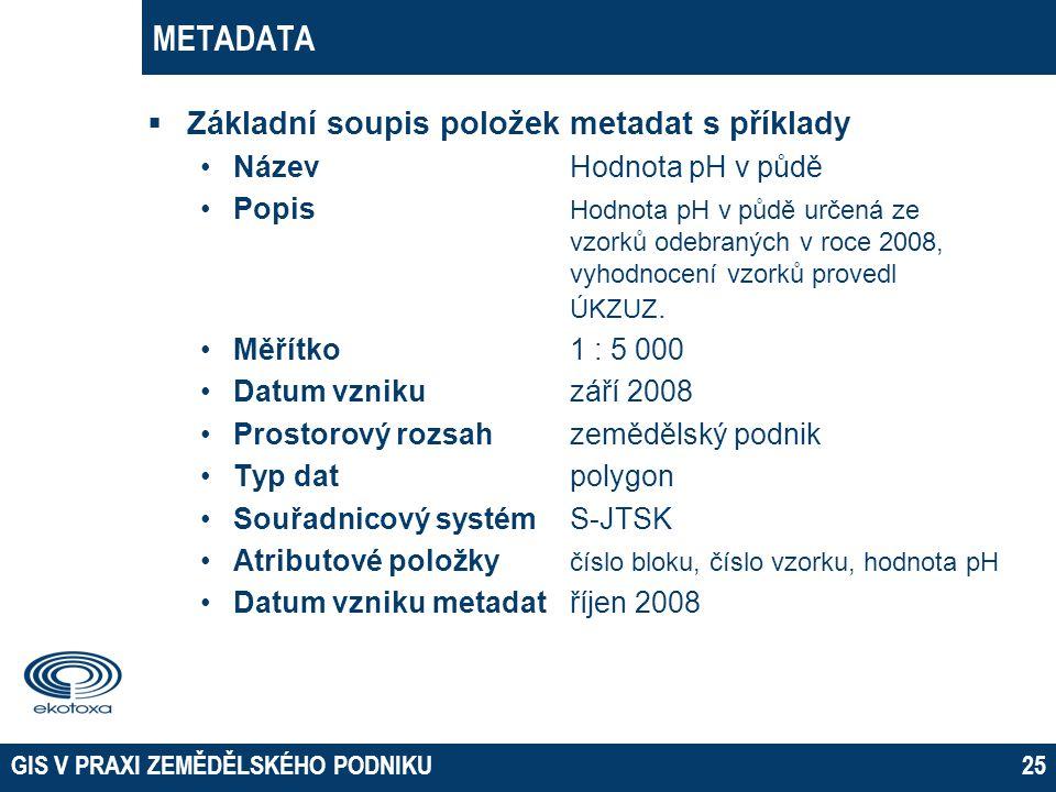 METADATA Základní soupis položek metadat s příklady