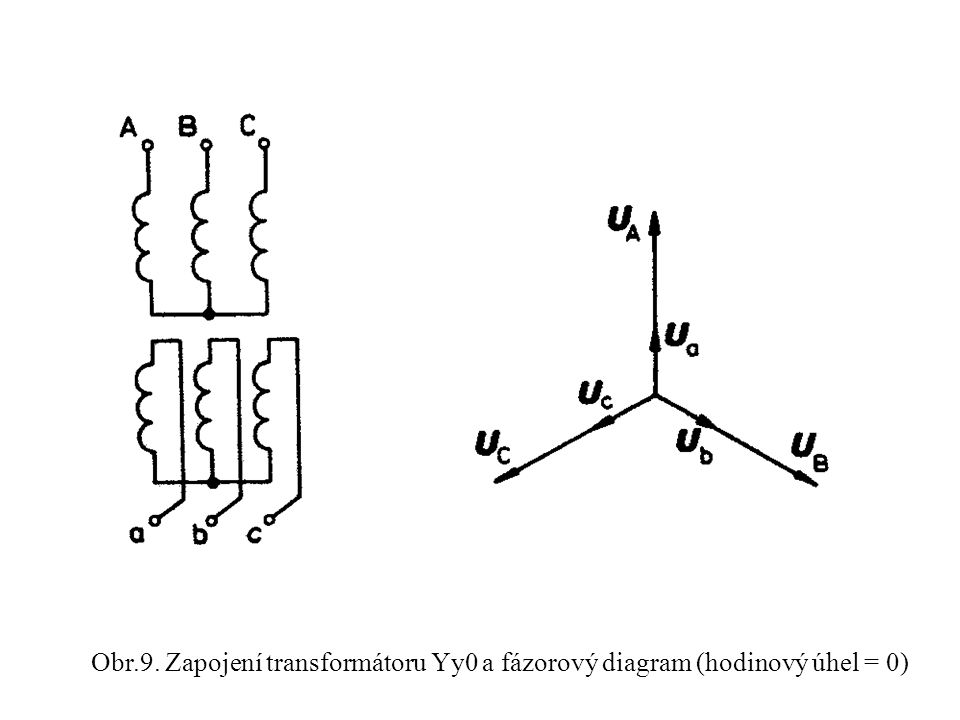 Obr.9. Zapojení transformátoru Yy0 a fázorový diagram (hodinový úhel = 0)