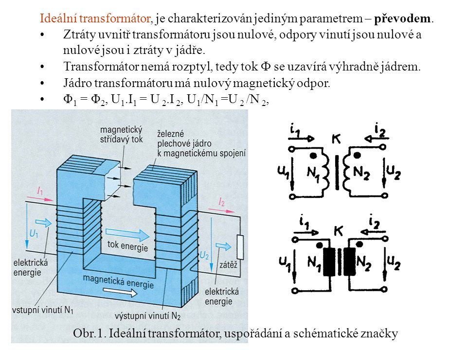 Obr.1. Ideální transformátor, uspořádání a schématické značky